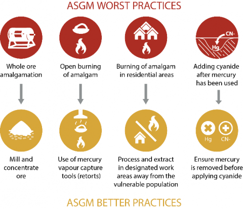 graphic showing ASGM worst practices and better practices