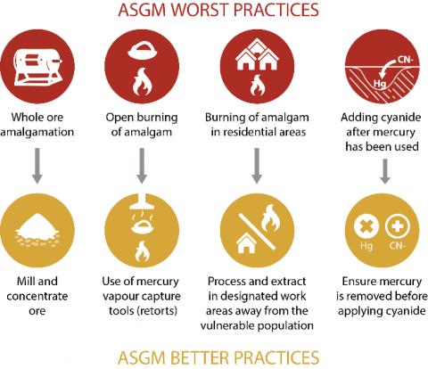 gráfico que muestra las peores prácticas y mejores prácticas de ASGM