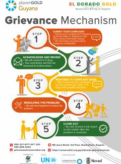 Accountability and grievance poster