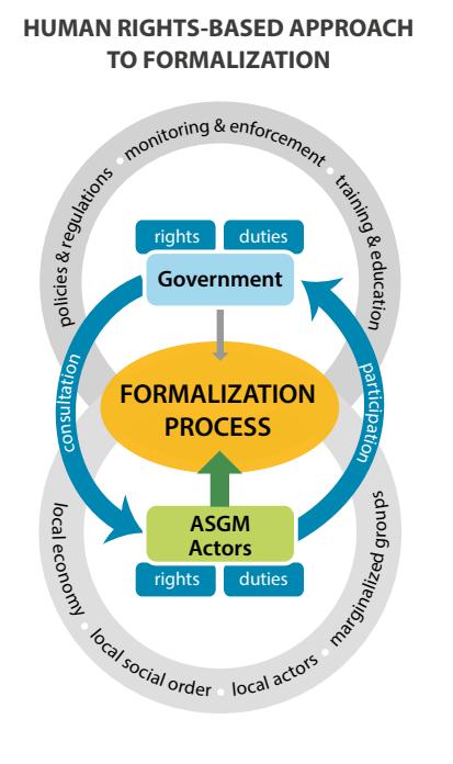 Enfoque basado en los derechos humanos para la formalización