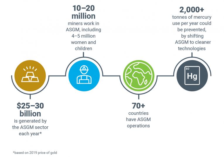 Infografía de datos sobre ASGM